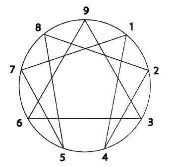 Gurdjieff, Enneagram and the Fourth Way